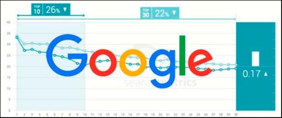 Ссылки по-прежнему критически важны для ранжирования в Google